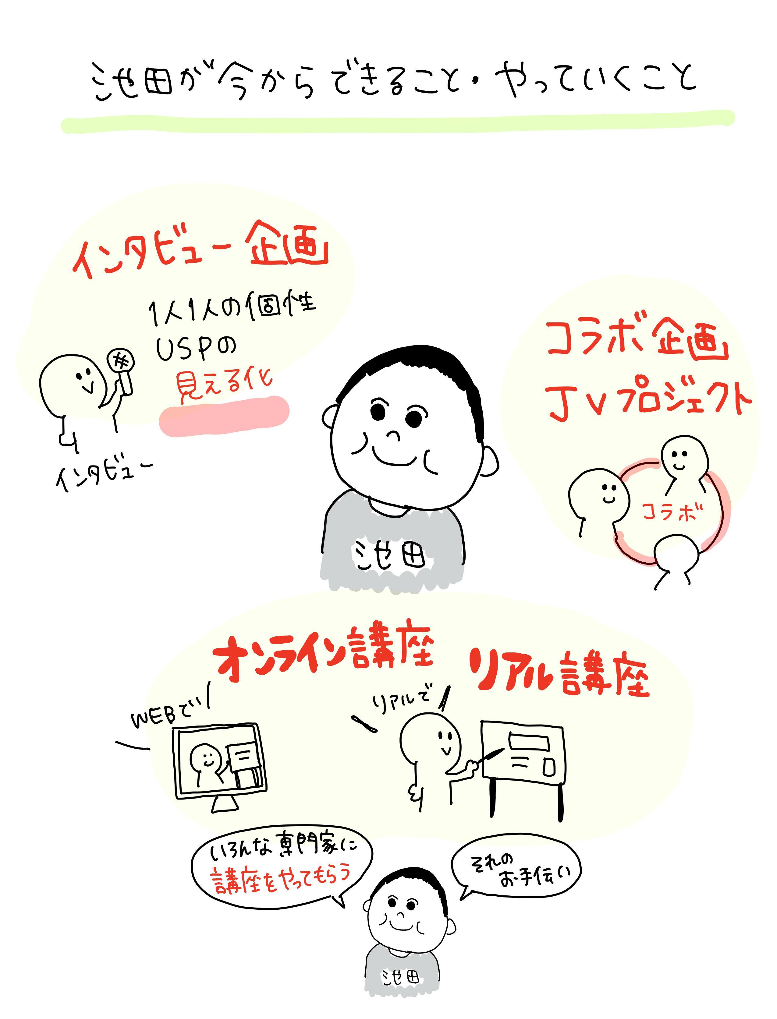 チームNo.1インタビュー企画・コラボ企画・オンライン講座