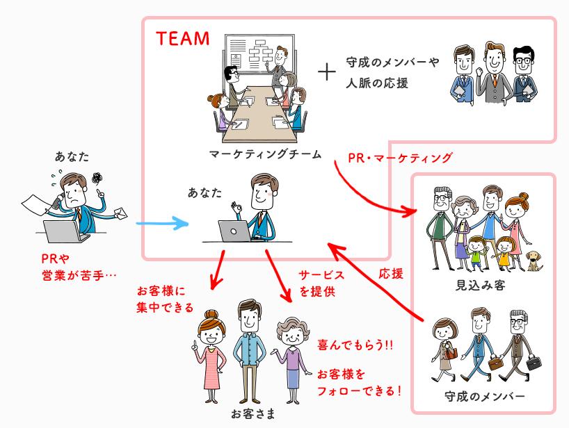 守成クラブマーケッターチームとの組み方図解